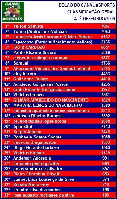 Bolão do Canal #Sports - Dezembro/2009